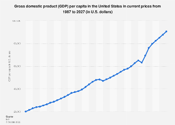 Gross domestic product (GDP) per capita in the United States 2022