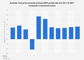 Gross domestic product (GDP) growth rate in Australia 2024*