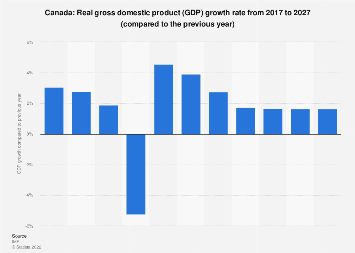 Gross domestic product (GDP) growth rate in Canada 2022