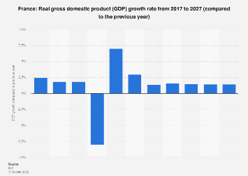 Gross domestic product (GDP) growth rate in France 2024