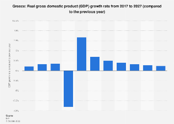 Gross domestic product (GDP) growth rate in Greece 2022
