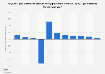 Gross domestic product (GDP) growth rate in Italy 2022
