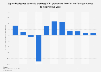 Gross domestic product (GDP) growth rate in Japan 2022