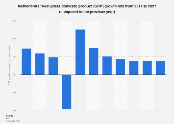 Gross domestic product (GDP) growth rate in the Netherlands 2022