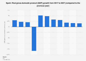 Gross domestic product (GDP) growth in Spain 2022