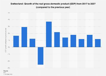 Gross domestic product (GDP) growth in Switzerland 2022