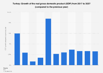 Gross domestic product (GDP) growth in Turkey 2022