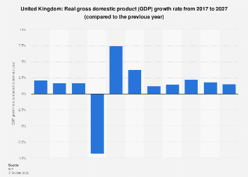 Gross domestic product (GDP) growth rate in the United Kingdom 2022