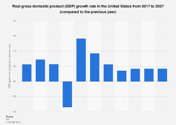 Gross domestic product (GDP) growth rate in the United States 2024
