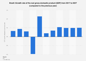 Gross domestic product (GDP) growth rate in Brazil 2022