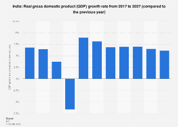 Gross domestic product (GDP) growth rate in India 2022