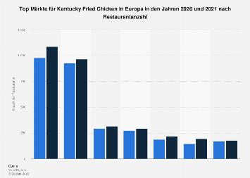 Beste Märkte für KFC in Europa nach Units bis 2017