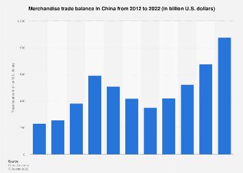 Trade balance of China 2007-2017