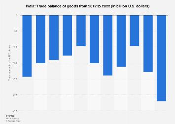 Trade balance of India 2017
