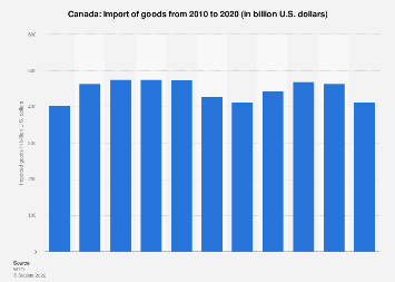 Import of goods into Canada 2017
