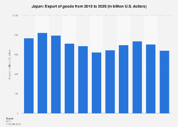 Export of goods from Japan 2016