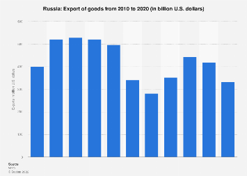 Export of goods from Russia 2016