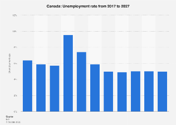 Unemployment rate in Canada 2022