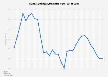 France Unemployment Rate 2020 Statista