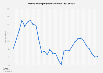 Unemployment rate in France 2017