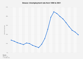 Unemployment rate in Greece 2017