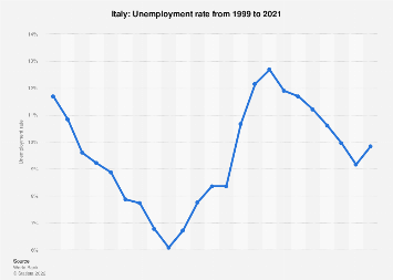 Unemployment rate in Italy 2017