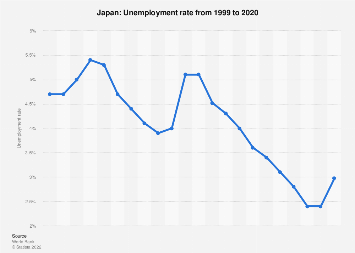 Unemployment rate in Japan 2017