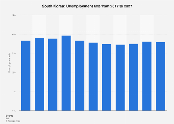 Unemployment rate in South Korea 2022