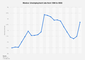 Unemployment rate in Mexico 2017