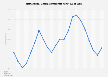 Unemployment rate in the Netherlands 2017