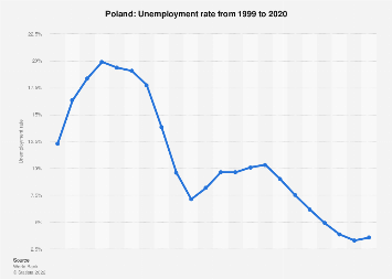 Unemployment rate in Poland 2017