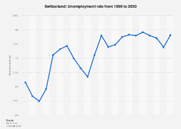Unemployment rate in Switzerland 2017