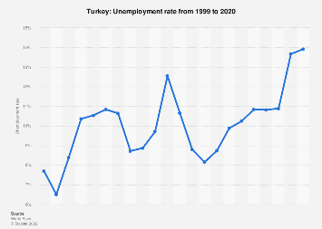 Unemployment rate in Turkey 2017
