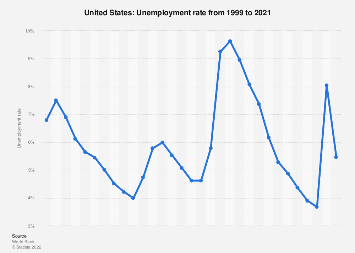 Unemployment rate in the United States 2022
