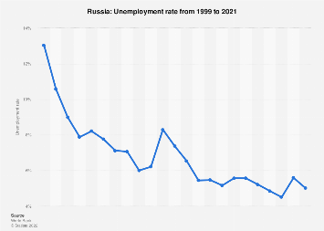 Unemployment rate in Russia 2017
