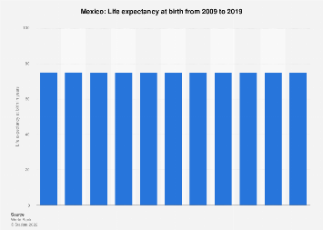 Life expectancy in Mexico 2016