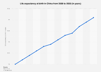 Life expectancy in China 2017