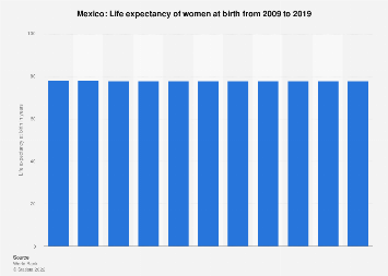 Life expectancy of women in Mexico 2016