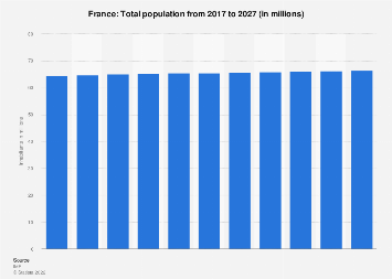 Total population of France 2022