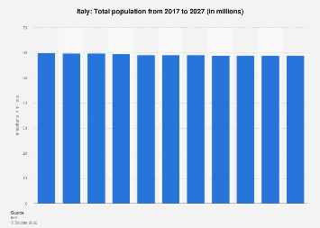 Total population of Italy 2022