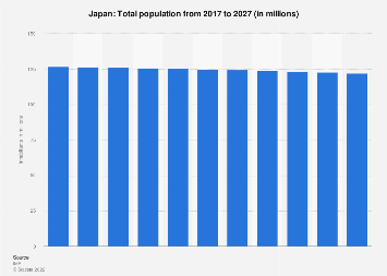 Total population in Japan 2024