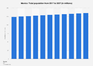 Total population of Mexico 2022