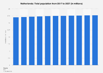 Total population of the Netherlands 2022