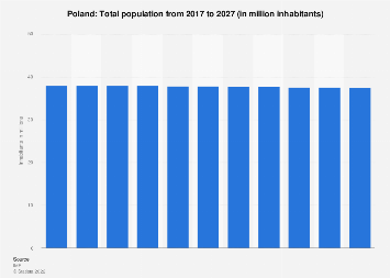 Total population of Poland 2022