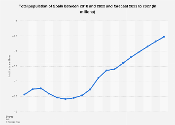Total population of Spain 2022
