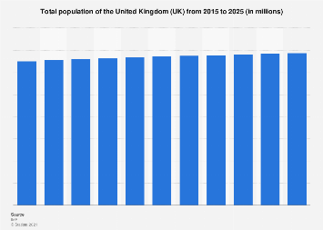 Population of the United Kingdom (UK) 2012 to 2022
