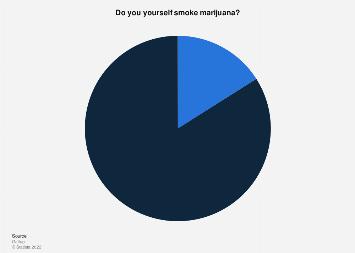 Americans who use marijuana 2015