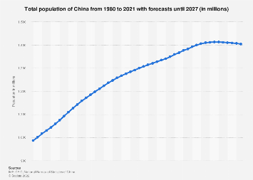 Total population of China 2001-2021