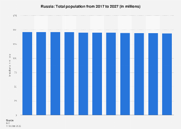 Total population of Russia 2022