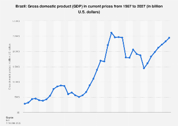 Gross domestic product (GDP) in Brazil 2022